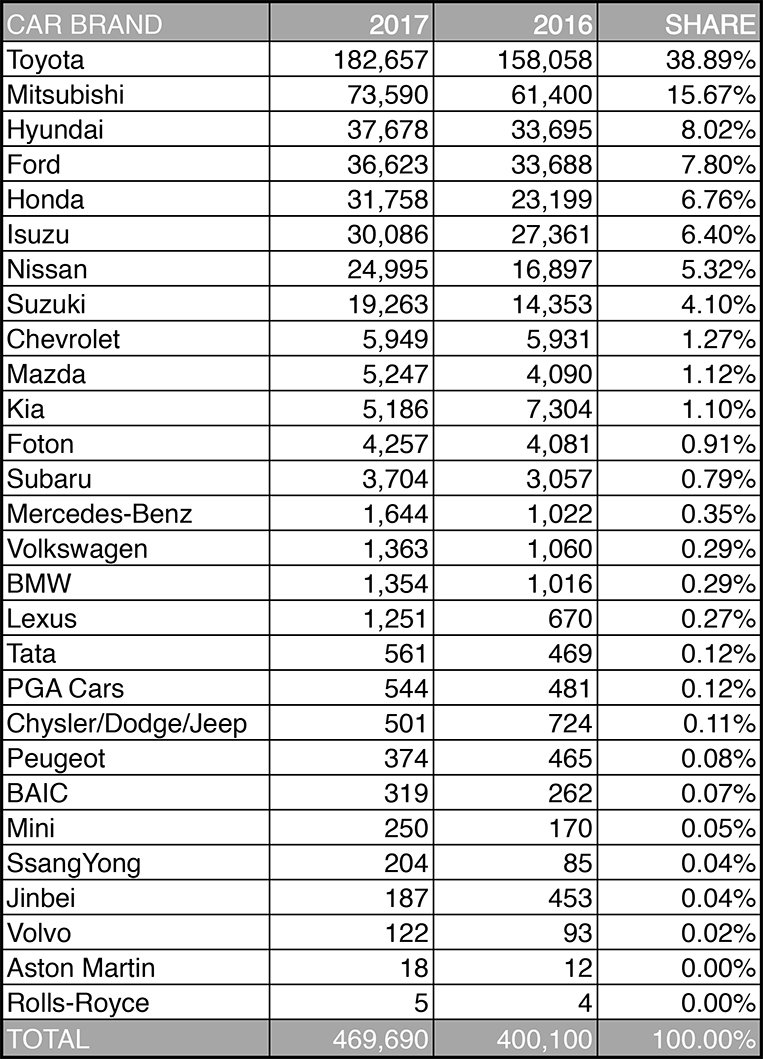 Ranking Philippine car brands based on 2017 sales growth ...