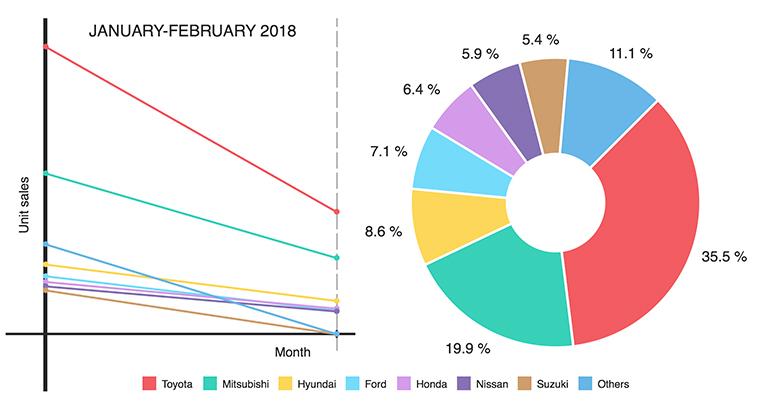 Here are PH car sales figures for Jan-Feb 2018   VISOR PH